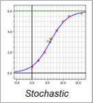 Stochastics